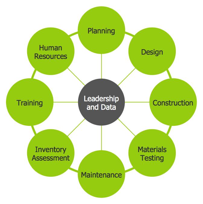 Circle-spoke-Diagram-Leadership-and-Data